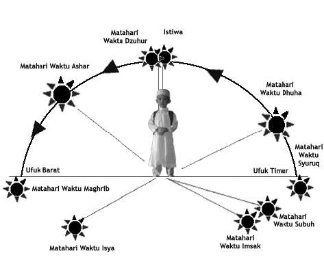 Ini Batasan Waktu Shalat Fardhu Sehari Penuh Islami Dot Co