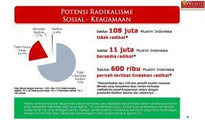 Radikal dan Bersedia Radikal