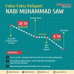 Poligami adalah Strategi Politik Sayap Kanan di Indonesia