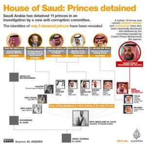 Intrik Politik di Kerajaan Arab Saudi
