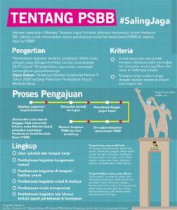 Infografis: Apa sih PSBB?