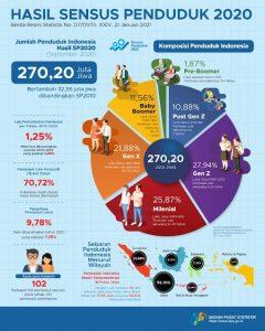 Sensus Penduduk 2020 dan Gambaran Penduduk Indonesia